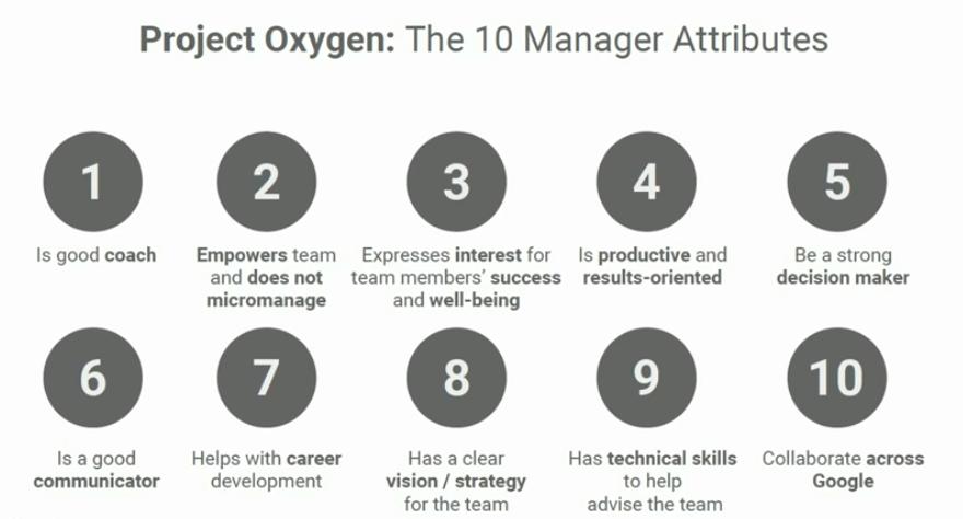 Десять навыков высокоэффективных руководителей по мнению Google