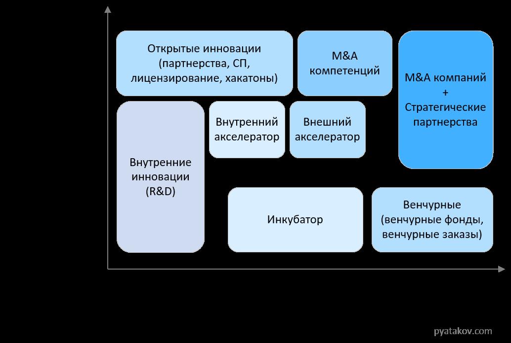 Инструменты корпоративных инноваций