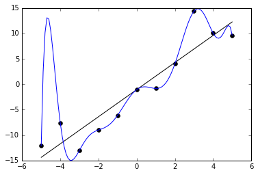 Какие ML модели использовать, если мало данных