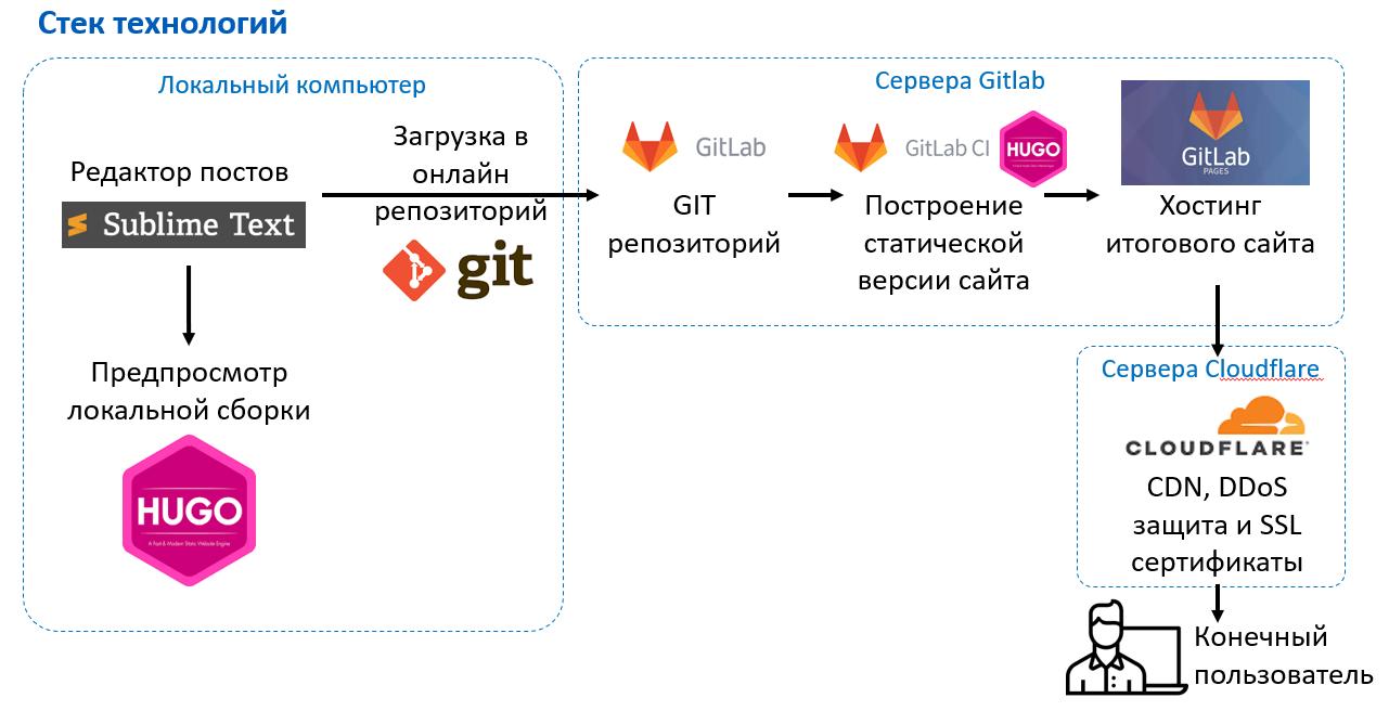 Как правильно использовать генератор статических сайтов Hugo