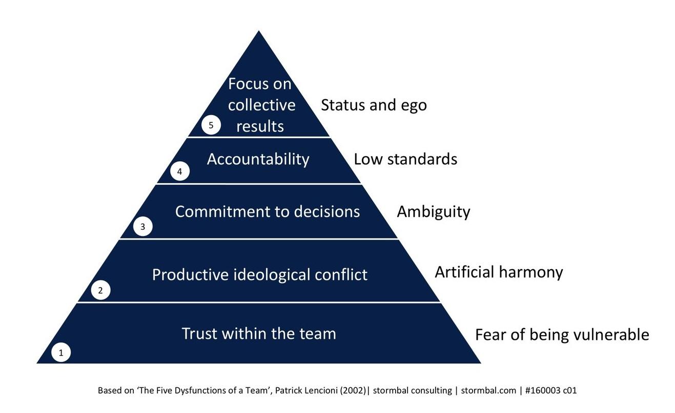 Ключевые факторы высокоэффективной команды