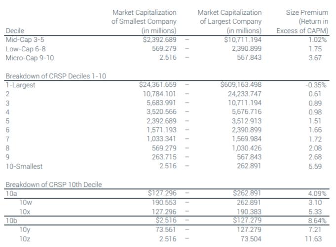 Премии за риск размера компании для CAPM