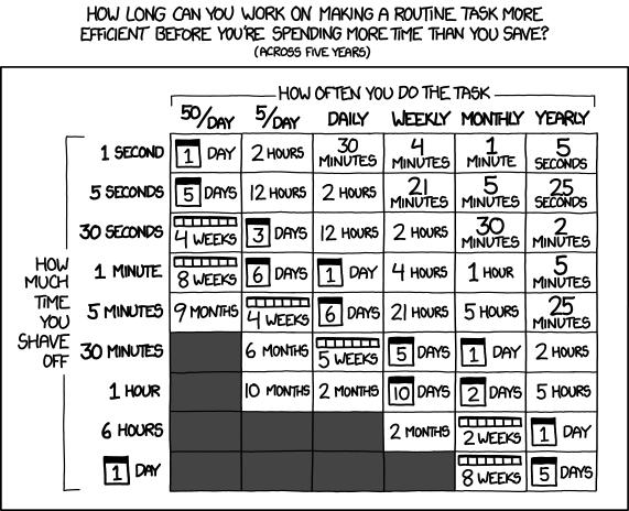 Сколько времени тратить на проекты развития и оптимизации