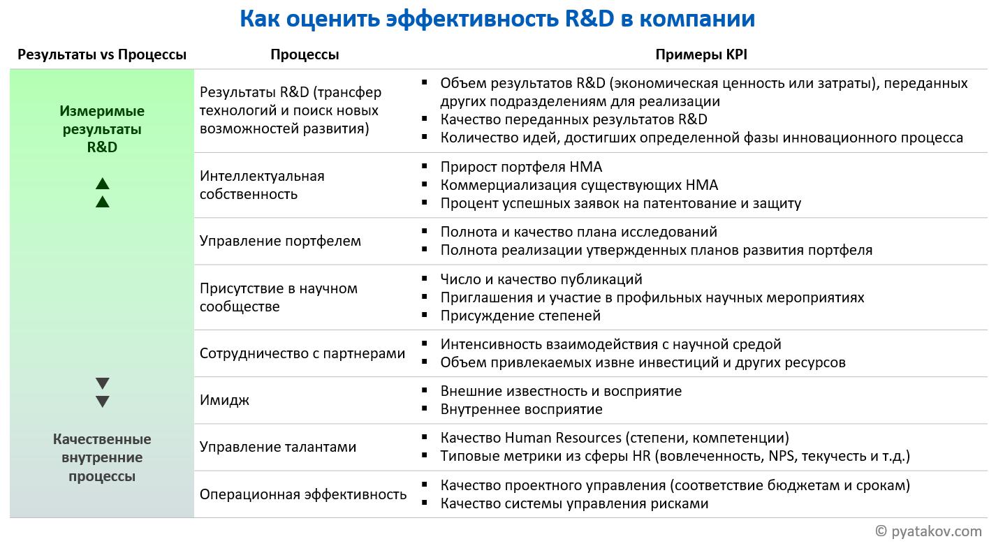 Управление эффективностью R&D
