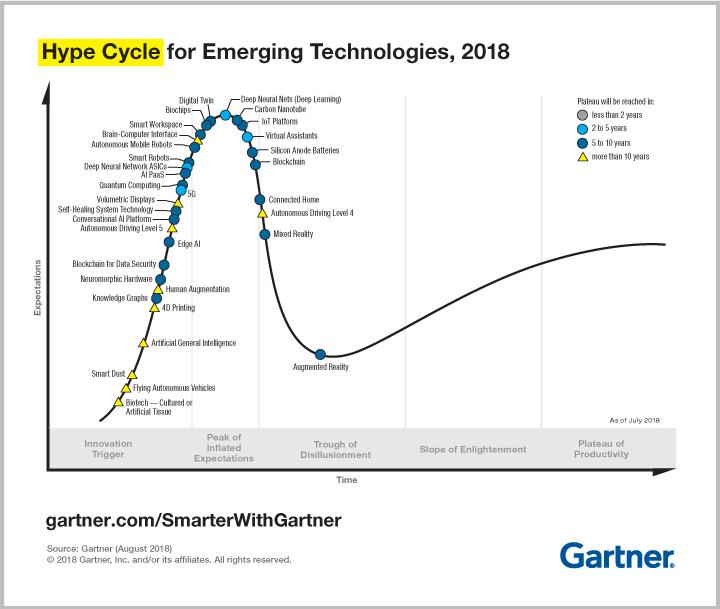 Что нового в Цикле зрелости технологий Gartner в 2018 году