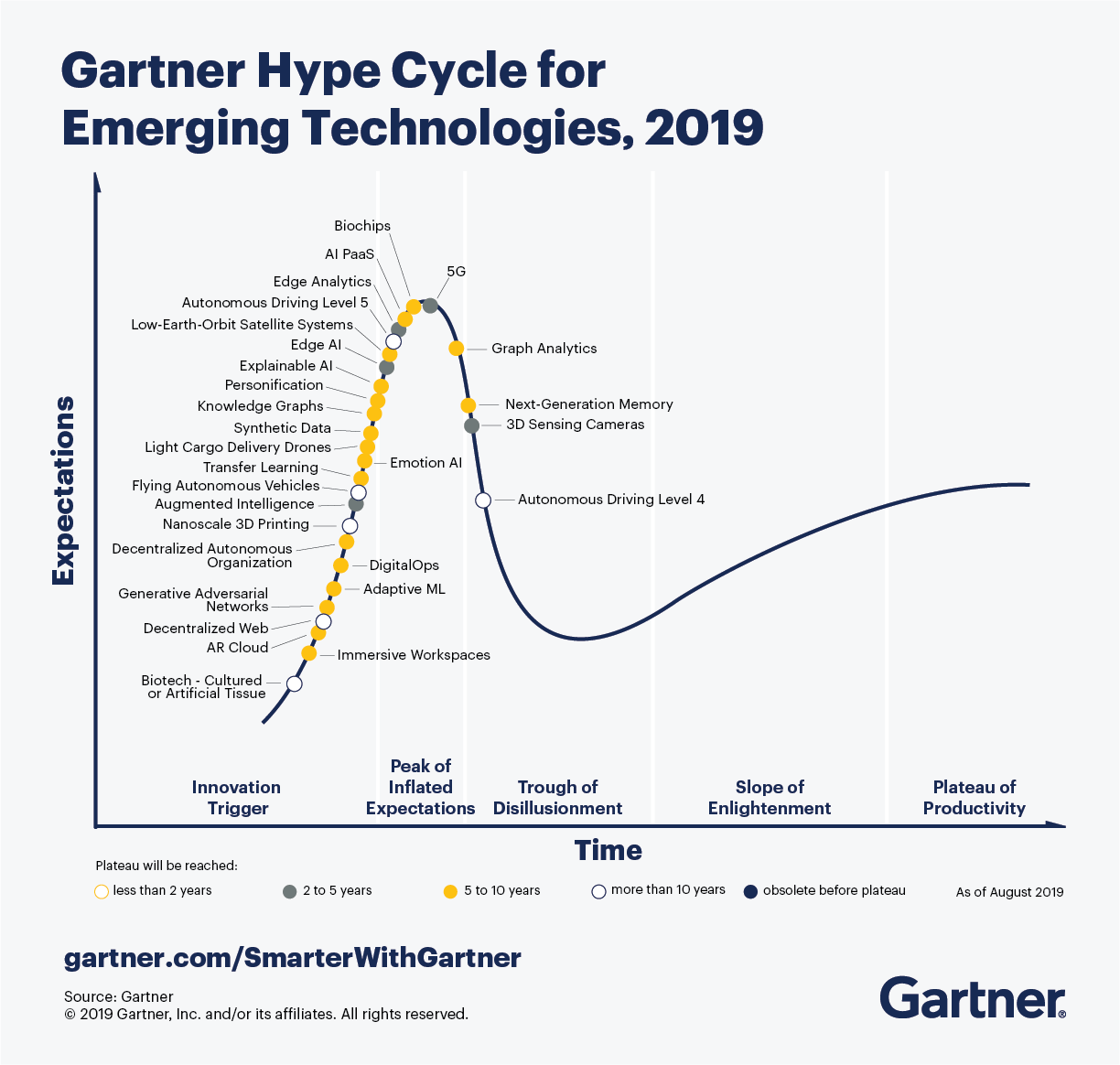 Что нового в Gartner Hype Cycle 2019