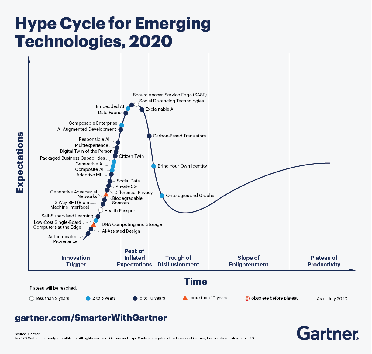 Что нового в Gartner Hype Cycle 2020
