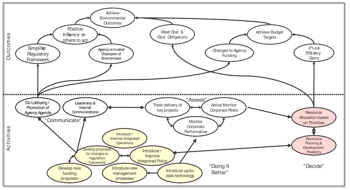 Эволюция управленческих фреймворков