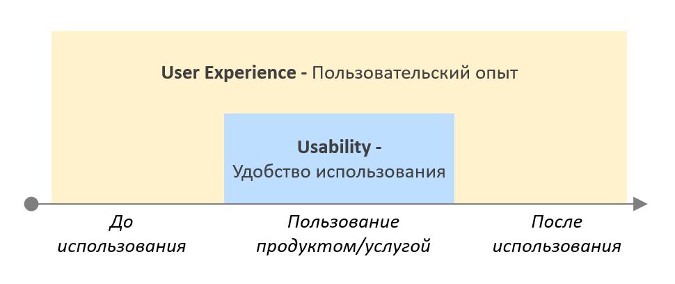 4 правила сервис-дизайна