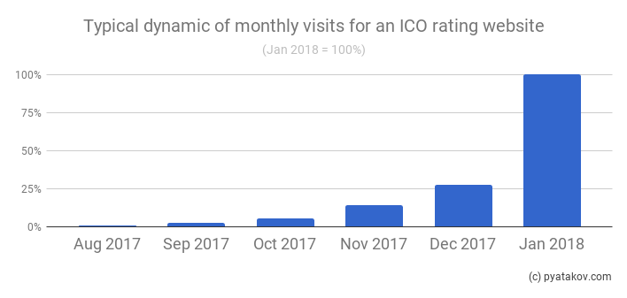 how much does the average ico raise