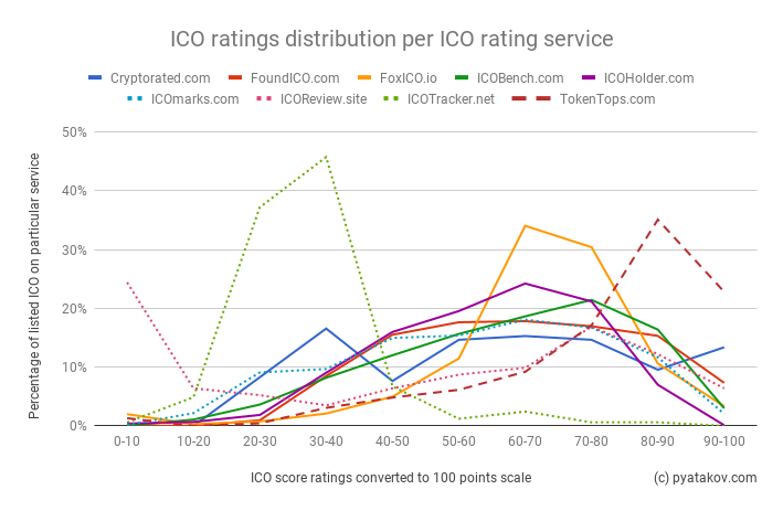 State of ICO ratings in 2018 (part 2)