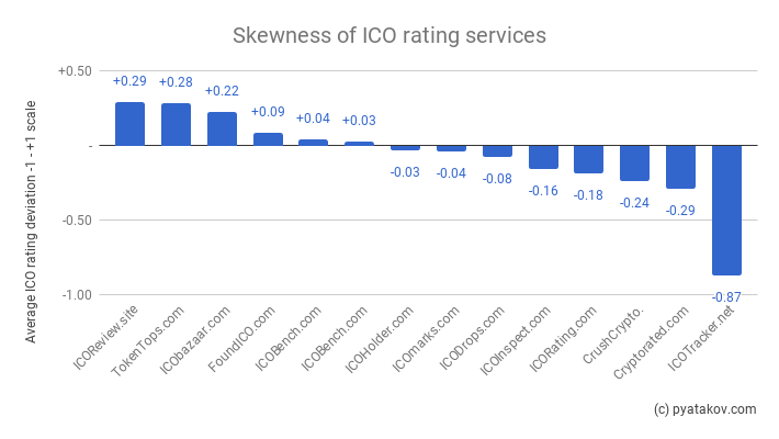 State of ICO ratings in 2018 (part 3)
